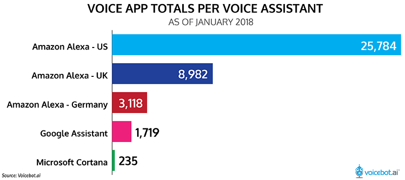 number of apps per assistant.png